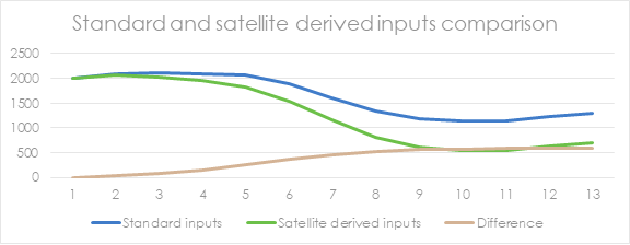 Standard and satellite derived inputs comparison